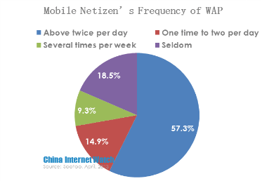 mobile netizen's  frequency of wap