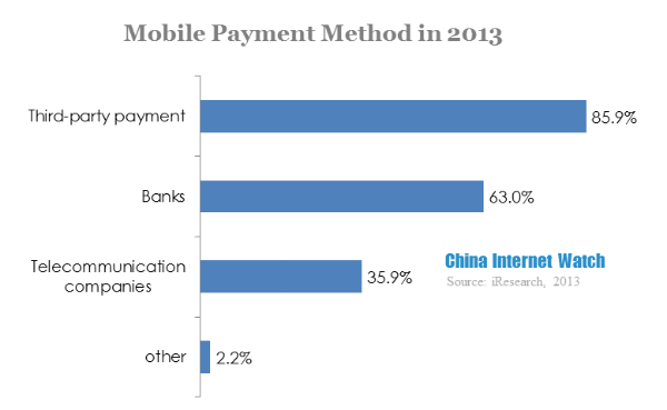 Chinese Mobile Payment Behavior Analysis in 2013