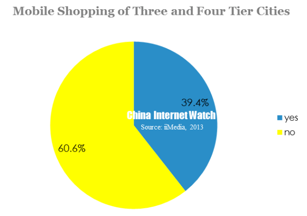 mobile shopping of three and four tier cities
