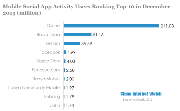 China's Top Social Media Apps in 2013