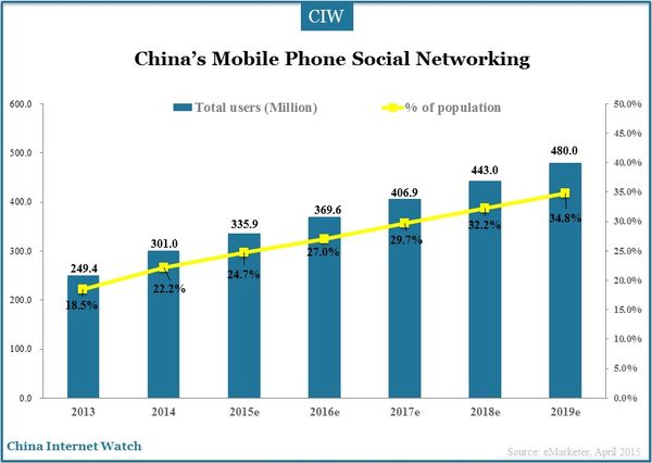 mobile-social-networking-2015