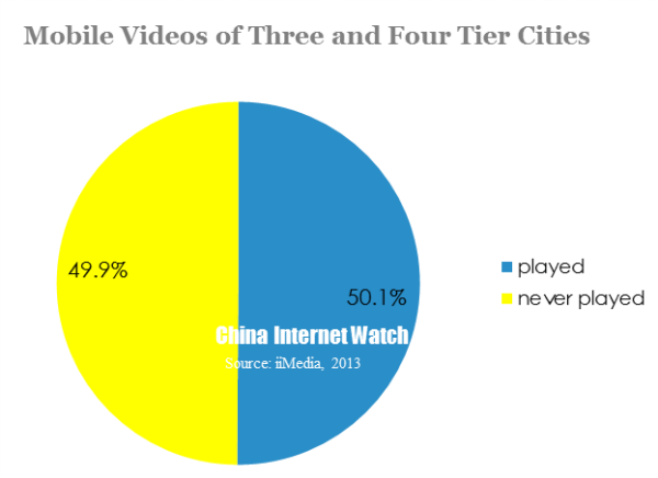 mobile videos of three and four tier cities