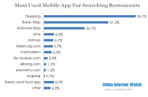 most used mobile app for searching restaurants