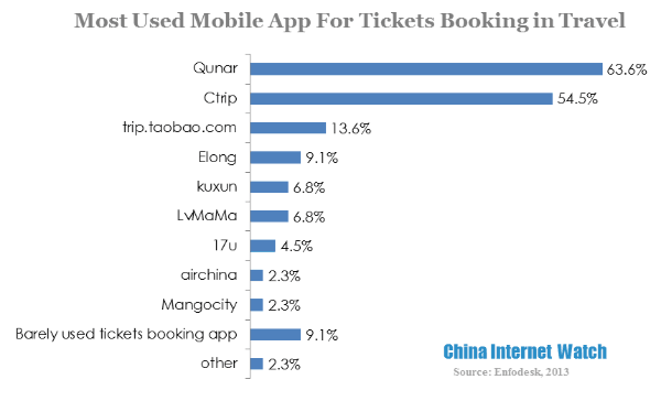 most used mobile app for tickets booking in travel