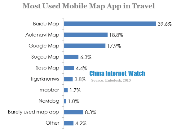 most used mobile map app in travel