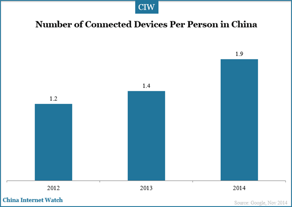 number-of-connected-device-china