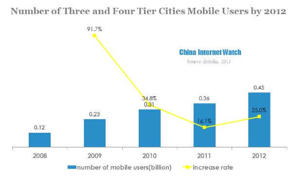 number of three and four tier cities mobile users by 2012