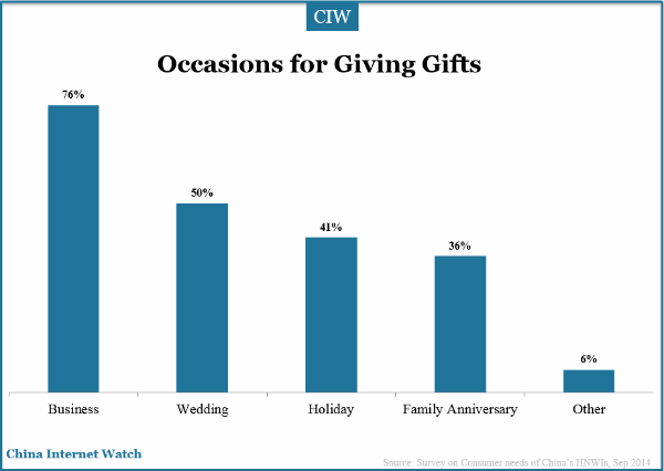 occasions-to-gifts