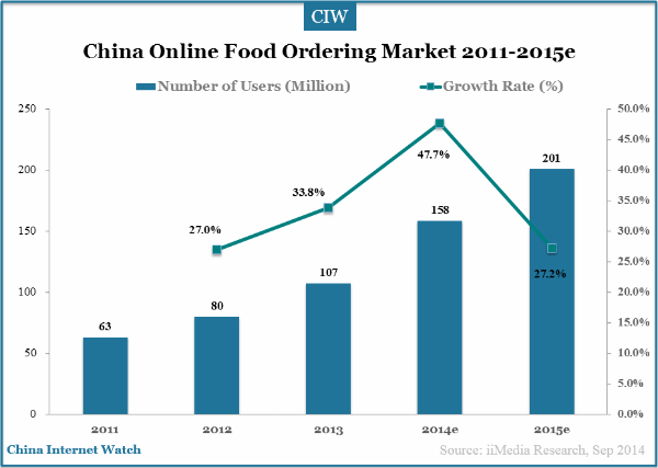 online-food-ordering-2011-2015e-users
