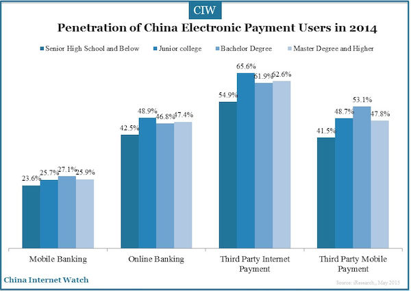 Consider, China internet penetration ratio apologise, but