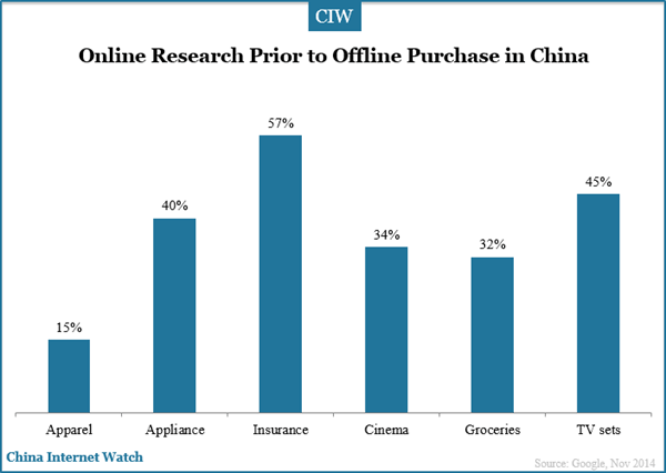 online-reaserch-prior-to-offline-purchase-china