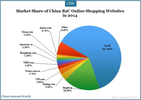 the most famous online shopping website in china marketing essay Monthly unique visitors to online video websites in china from january 2012 to december  as a statista premium customer,  most popular online video platforms .