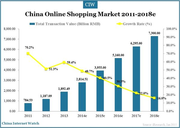"online shopping industry in china ""china online shopping market over 10% of total retail in 2014"", china   china's e-commerce industry will account for 18% of the country's retail sales in."