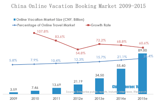 2017 China's Online Travel Industry Report