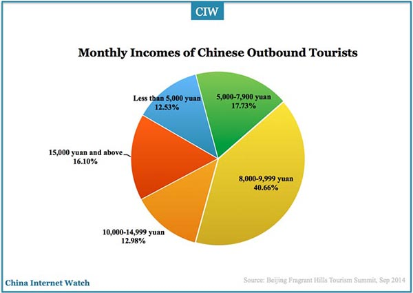 outbound-chinese-tourists-income