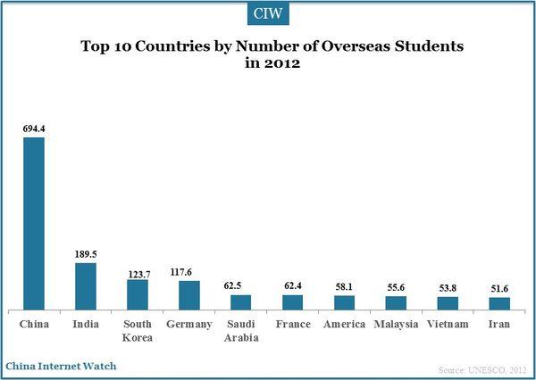 overseas-student-2012