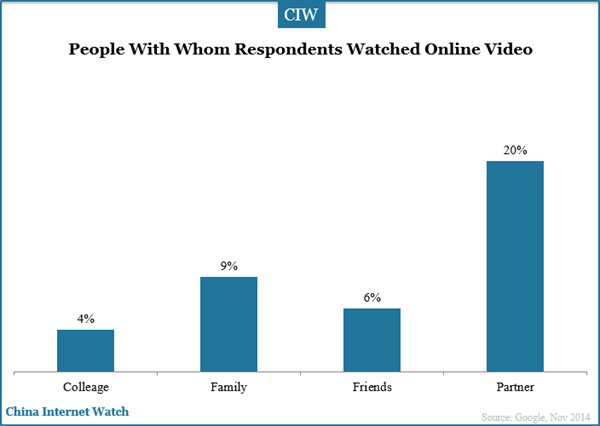 people-with-whom-respondents-watched-online-video-china