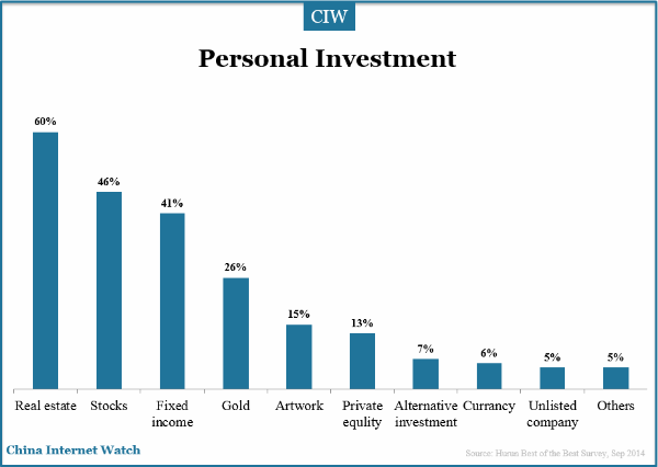 personal-investment