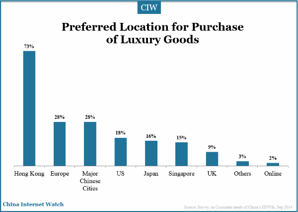 prefered-locations-purchase