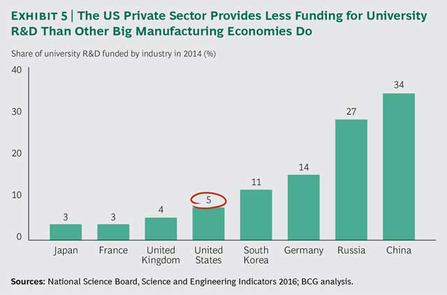 private-sectors-university-funding-2016