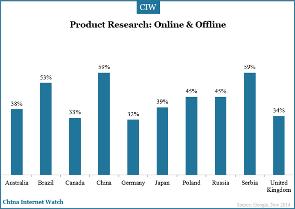 product-reaserch-online-offline