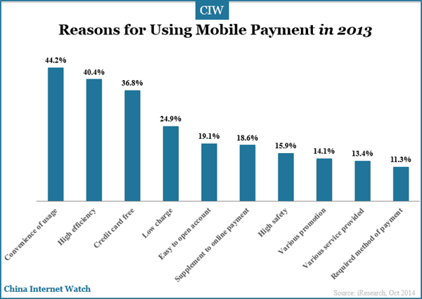 reasons-for-using-mobile-payment