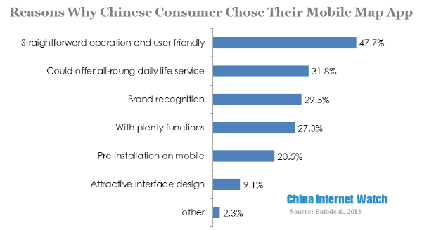 reasons why chinese consumers chose their mobile map app