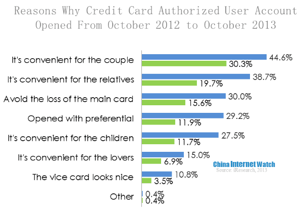 Active Chinese Credit Card Holders Still Focusing On Basis (4 Part Series)