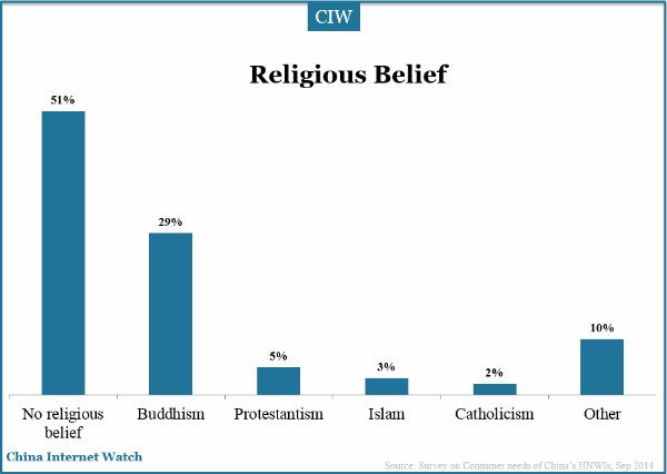 religious-belief