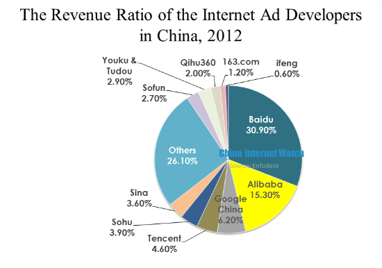 Top 3 Online Advertising Platform in 2012: Baidu, Alibaba, Google