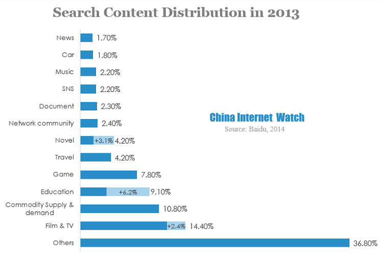 search content distribution in 2013