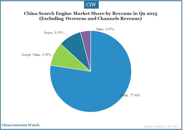 China Search Engine Market Share by Revenue in Q2 2015