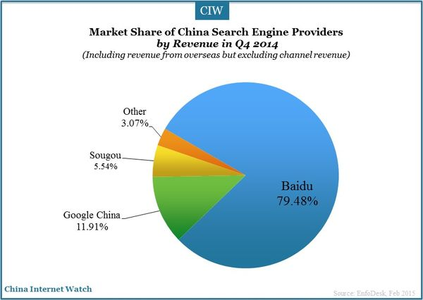search-engine-market-2014_2
