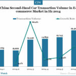 82,070 Second-Hand Cars Sold Online in China in First Half of 2014