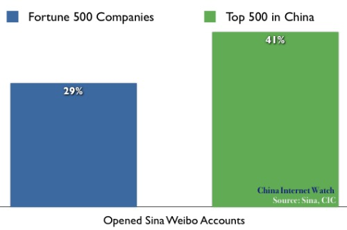 Sina Weibo Enterprise Accounts