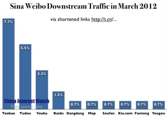 Sina Weibo Downstream Traffic