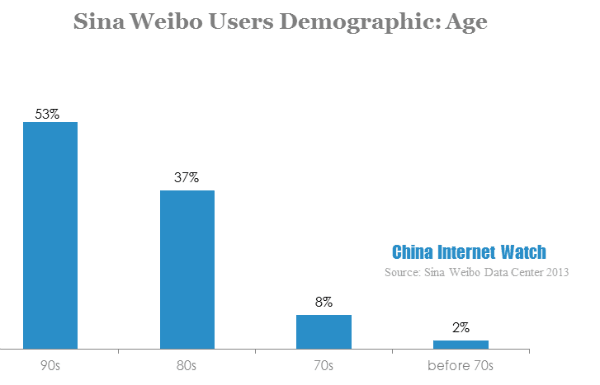sina weibo users demographic-age