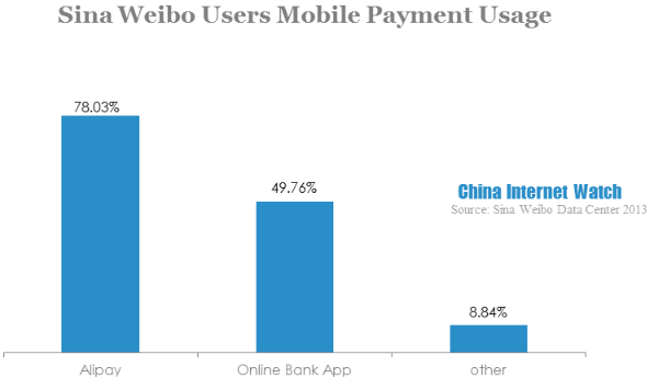 sina weibo users mobile payment usage-2