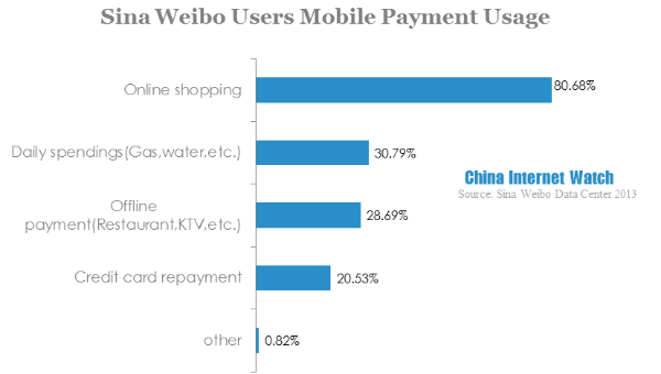 sina weibo users mobile payment usage-3
