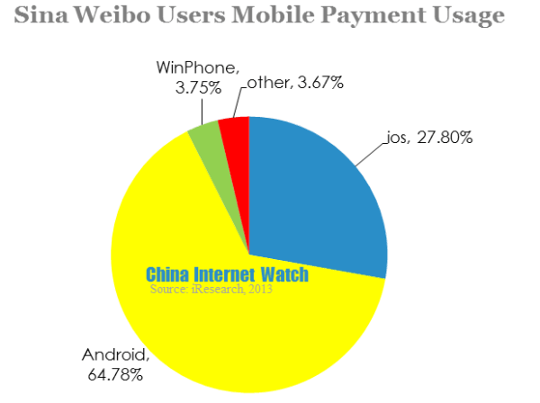 sina weibo users mobile payment usage-4