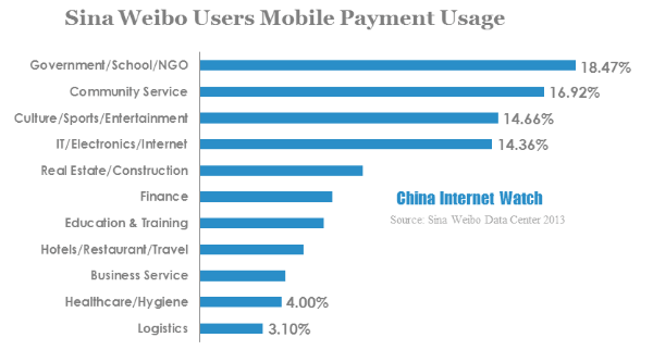 sina weibo users mobile payment usage-5