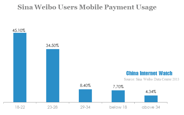 sina weibo users mobile payment usage-6