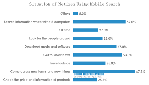 situations of netizen using mobile search