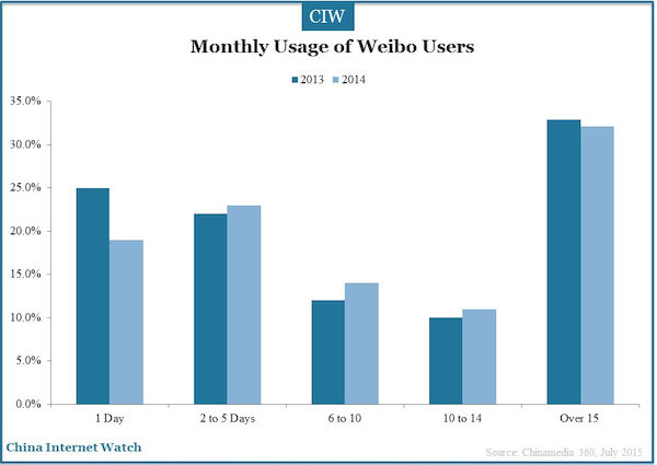 monthly usage of Weibo users