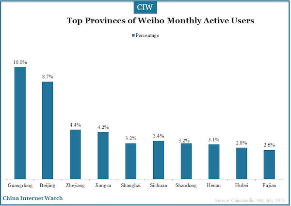 top provinces of weibo monthly active users