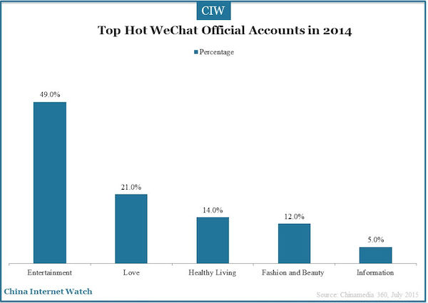 top hot WeChat official accounts in 2014
