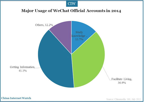 major usage of WeChat official accounts in 2014