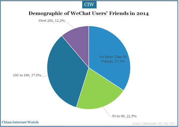 demographic of WeChat users' friends in 2014
