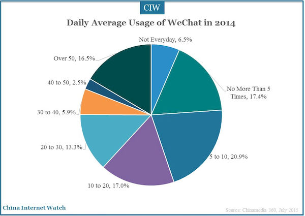 daily average usage of WeChat in 2014