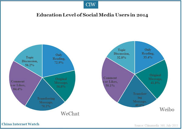 education level of social media users in 2014